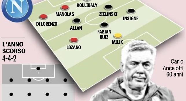 Nasce il nuovo Napoli con Lozano: 4-2-3-1 ma con un'esclusione di lusso! [GRAFICO]