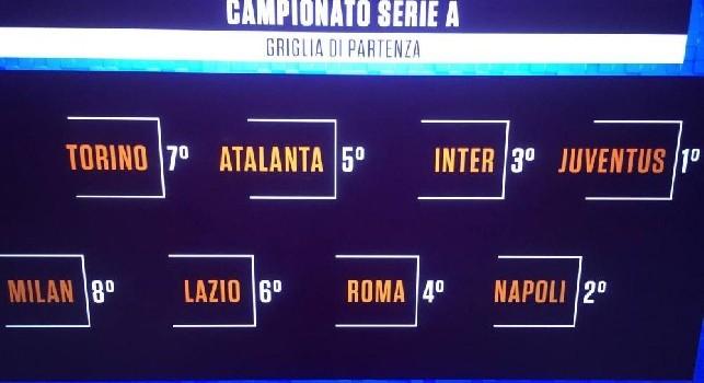 Griglia Serie A: per la Rai il Napoli parte al secondo posto [GRAFICO]
