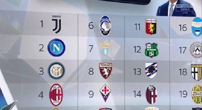 Il pronostico di Condò sulla stagione: Napoli seconda forza alle spalle della Juventus [GRAFICO]