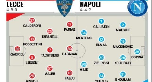 Probabili formazioni Lecce-Napoli, Tuttosport: fuori Allan e Manolas, tante novità per Ancelotti [GRAFICO]