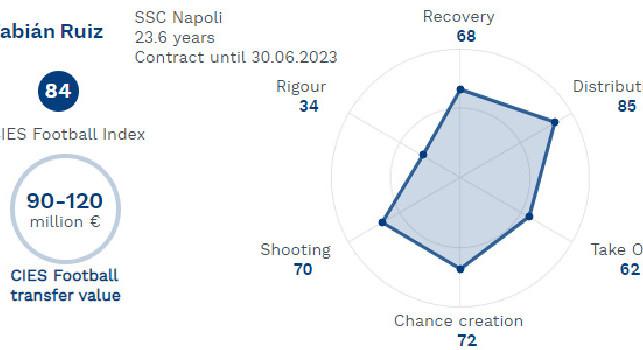 CIES - Fabian Ruiz giocatore più costoso del Napoli, valore cresciuto fino a 120 milioni