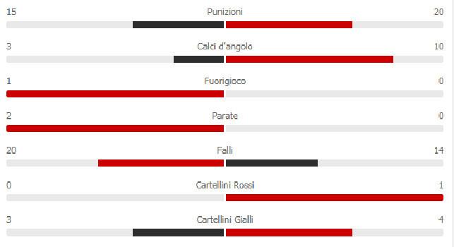 Udinese-Napoli 1-1: azzurri padroni del campo, solo un tiro in porta per i friulani! [STATISTICHE]