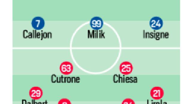 Probabili formazioni Napoli-Fiorentina, CorSport: Ospina ancora preferito a Meret! Fabian favorito su Demme, Mertens non recupera [GRAFICO]