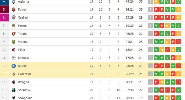 Napoli-Fiorentina 0-2, prestazione pessima dagli azzurri: la zona Champions dista 11 punti [CLASSIFICA]