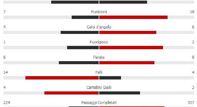 Sampdoria-Napoli 2-4: gli azzurri padroni del campo con il 61% di possesso palla! Torna al gol Dries Mertens [STATISTICHE]