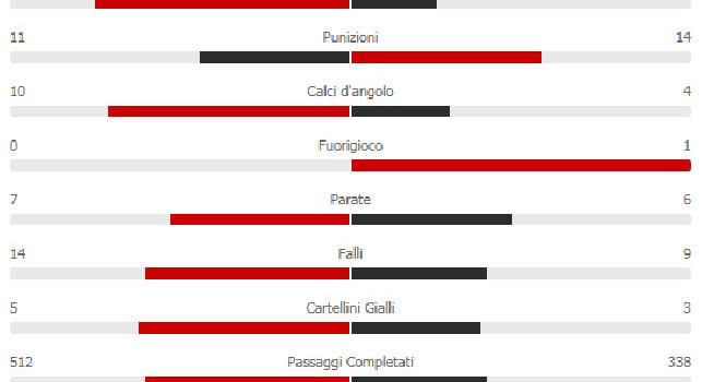 Napoli-Lecce 2-3: i salentini sono più precisi al tiro, azzurri padroni del campo con il 55% di possesso palla [STATISTICHE]