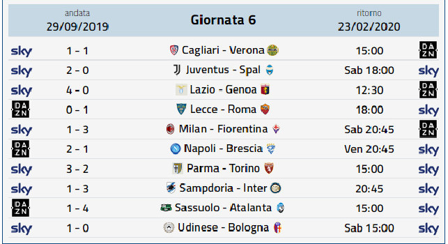 Calendario Serie A, Risultati Serie A