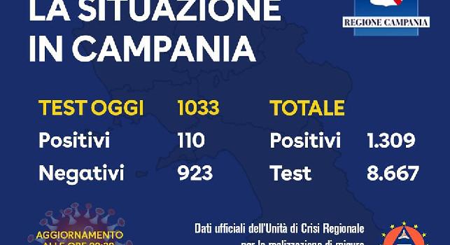 Coronavirus, il nuovo bollettino della Regione Campania: 110 positivi, il totale è a 1309