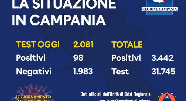 Coronavirus in Campania, il bollettino ufficiale: più di 2.000 tamponi, 98 positivi