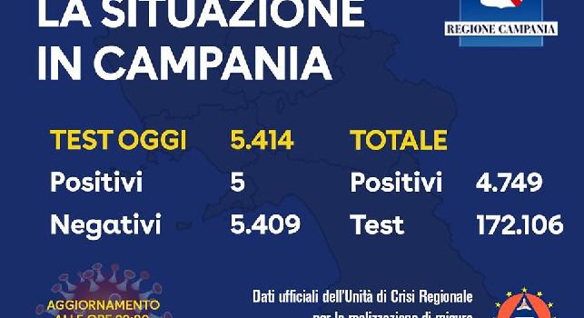 Coronavirus in Campania, il bollettino odierno: solo 5 nuovi contagi!