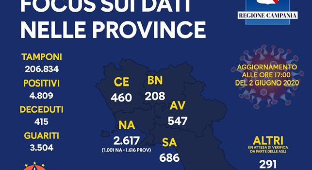 Regione Campania, il bollettino giornaliero: 2 vittime, 3 nuovi contagi e 50 guariti