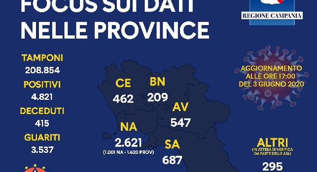 Coronavirus in Campania, gli ultimi dati: nessun decesso nelle ultime 24 ore, 33 i guariti