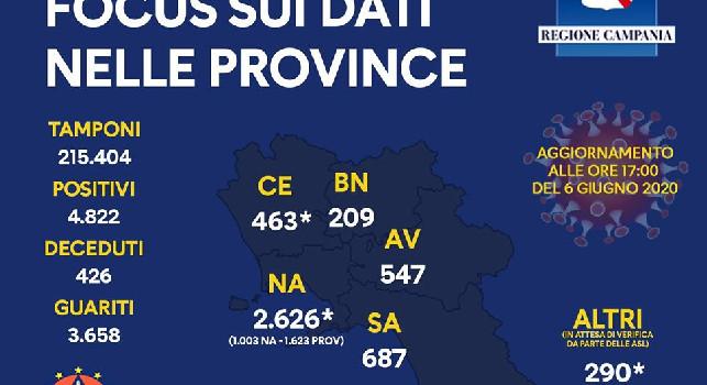 Regione Campania, dati Coronavirus