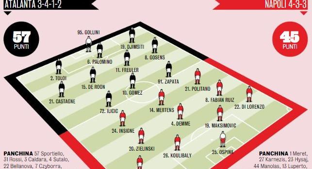 Probabili formazioni Atalanta-Napoli, Gazzetta: Gattuso cambia mezza squadra, 5 novità a Bergamo [GRAFICO]