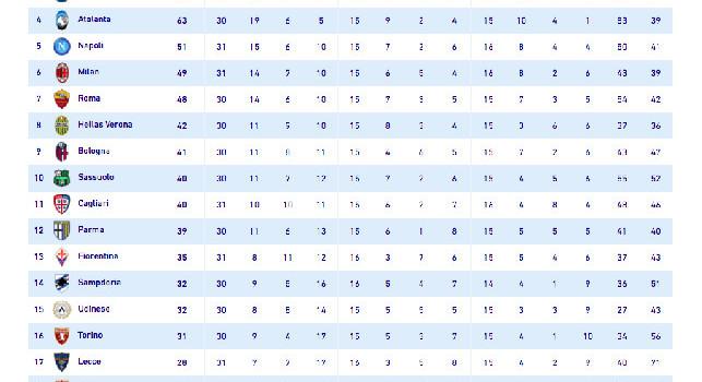 Il Napoli espugna Genova, quinto posto in solitaria per gli azzurri! [CLASSIFICA]