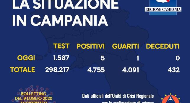 Regione Campania, il bollettino giornaliero: 5 nuovi positivi, 1 guarito e 0 decessi