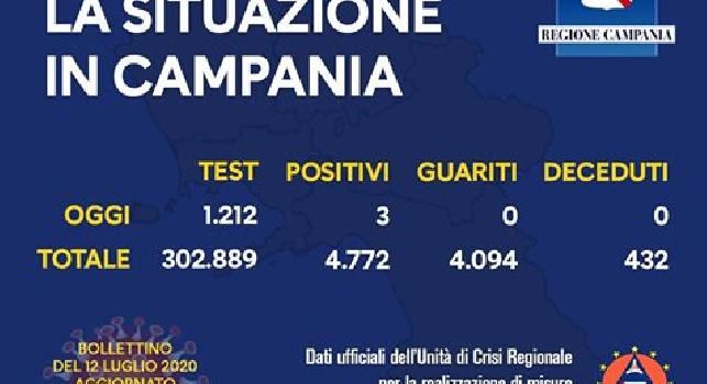 Regione Campania, il bollettino giornaliero: 3 nuovi casi, 0 guariti e 0 decessi