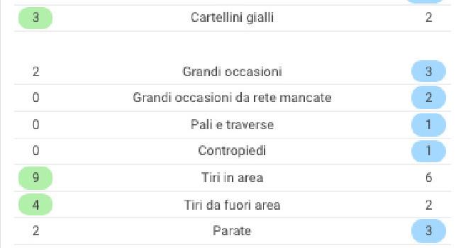 Napoli-Lazio, le statistiche: gli azzurri meritano il 3-1 secondo i dati del match [GRAFICO]