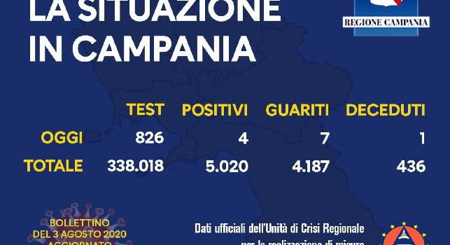 Coronavirus in Campania, il bollettino odierno: 4 nuovi positivi ed un decesso nelle ultime 24 ore