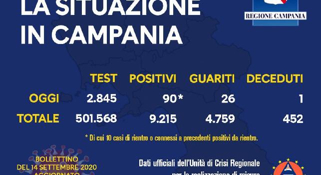 Coronavirus Campania, il bollettino della Regione: 90 nuovi casi e 1 deceduto!