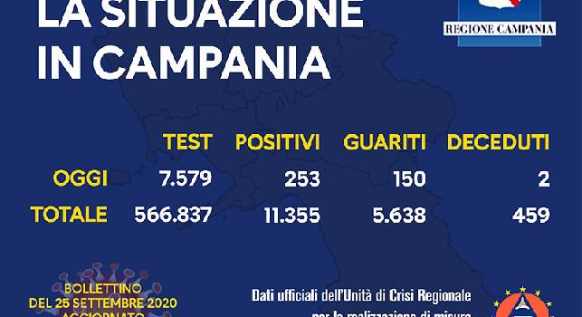 Coronavirus in Campania, il bollettino odierno: 253 nuovi casi e due decessi nelle ultime 24 ore