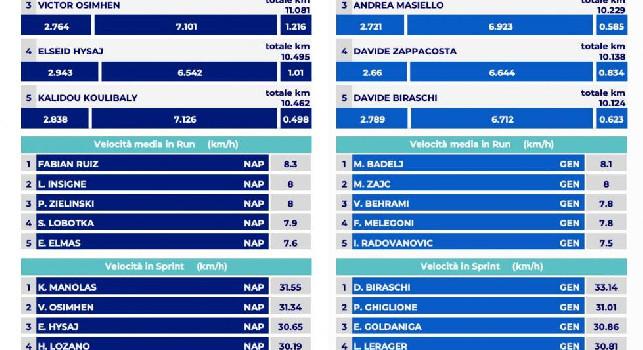 Il Napoli vola col Genoa a 112km: incredibile un dato su Fabian [TABELLA]