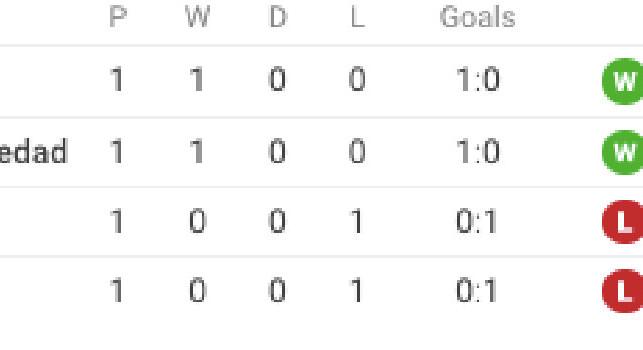 Europa League, il Napoli resta a zero in classifica: AZ e Real Sociedad a punteggio pieno [GRAFICO]