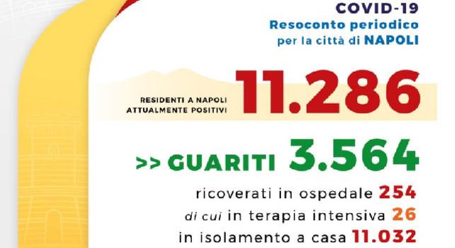 Comune di Napoli, il bollettino di oggi: 1.999 positivi in più rispetto al 30 ottobre, 11.286 i residenti attualmente positivi
