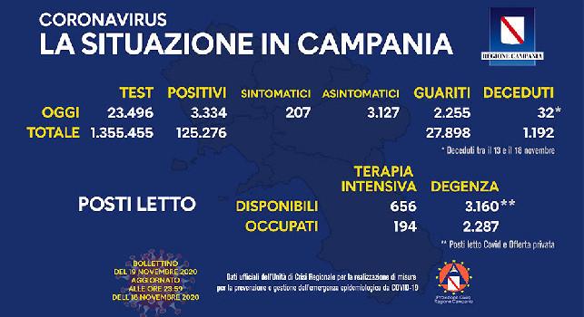Regione Campania, il bollettino giornaliero: 3.334 nuovi positivi di cui 207 con sintomi, 2.255guariti e 32 decessi