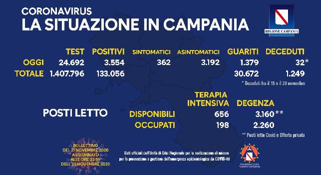 Coronavirus in Campania, il bollettino odierno: 3.554 nuovi casi, 362 sono sintomatici. 32 decessi registrati