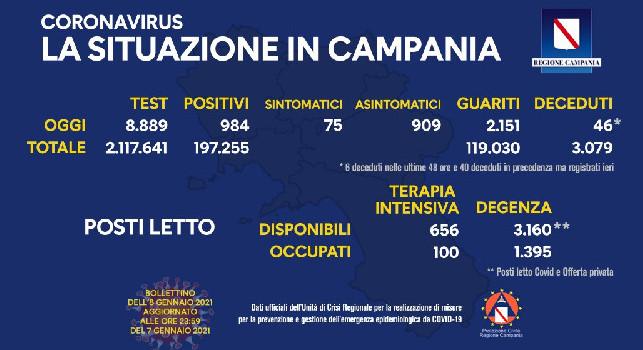 Regione Campania, il bollettino giornaliero: 984 nuovi positivi di cui 75 con sintomi, 2.151 guariti e 46 decessi