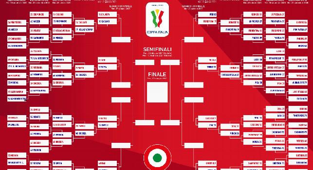 Calendario Coppa Italia, Ottavi Finale Coppa Italia 2021