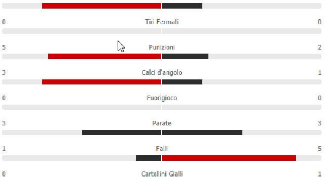 statistiche Napoli Empoli