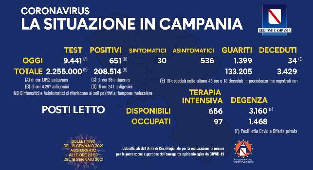 Coronavirus in Campania, il bollettino odierno: 651 nuovi casi, 30 sintomatici e 34 decessi
