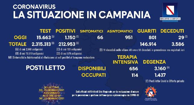 Coronavirus in Campania, il bollettino odierno: 1.150 nuovi casi, 66 sintomatici e 29 decessi