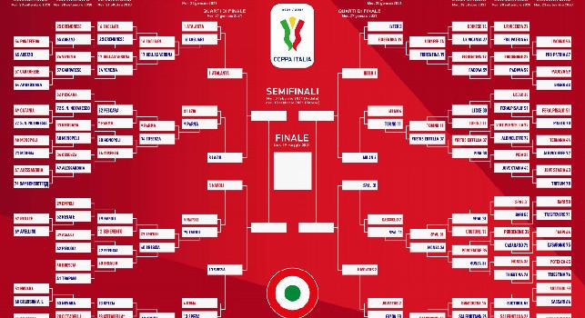 Calendario Coppa Italia, Semifinale Coppa Italia 2021