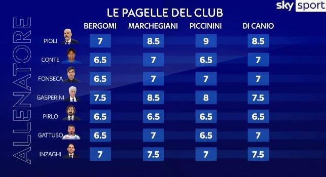 Girone d'andata Napoli, i voti di Sky Calcio Club: ampia sufficienza da tutti gli opinionisti [GRAFICO]