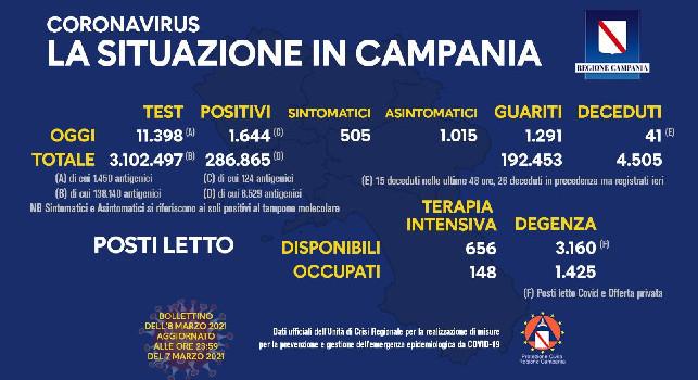 Regione Campania, il bollettino giornaliero: 1.644 su 11.398 tamponi, 1.291 guariti e 41 decessi