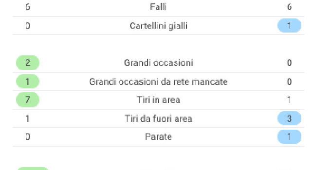 Il Napoli chiude il primo tempo in svantaggio contro la Juventus: zero tiri in porta per gli azzurri [GRAFICO]
