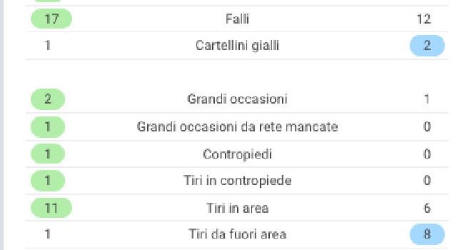 Juventus-Napoli, le statistiche del match: azzurri 14 volte al tiro, ma poche volte nello specchio [GRAFICO]