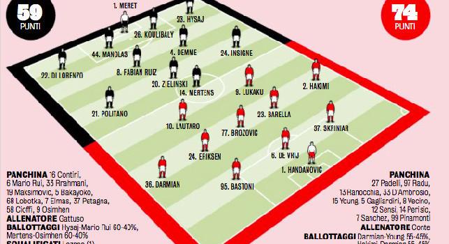 Probabili formazioni Napoli-Inter: Gattuso ha due dubbi, Mertens oppure Osimhen? Conte deve sciogliere un rebus sulle fasce [GRAFICO]