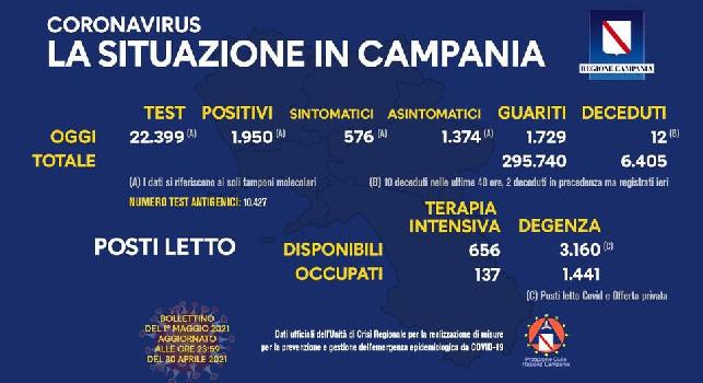 Regione Campania, il bollettino giornaliero: 1.950 nuovi positivi di cui 576 con sintomi, 1.729 guariti e 12 decessi