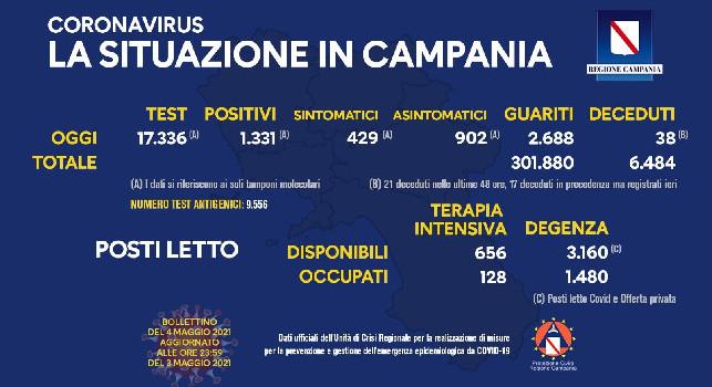 Coronavirus in Campania, il bollettino odierno: 1.331 nuovi casi, 429 sintomatici e 38 decessi