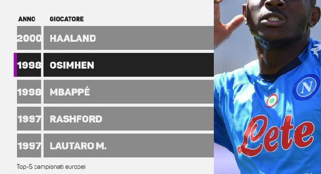 Osimhen da record: solo Haaland è il più giovane in doppia cifra nelle ultime due stagioni [GRAFICO]