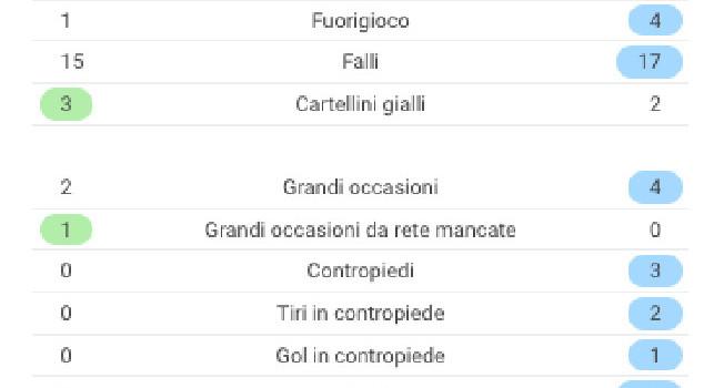 Spezia-Napoli, le statistiche del match: azzurri dominatori [GRAFICO]