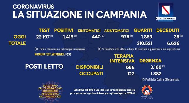 Covid Campania, il bollettino dell'8 maggio: 1.415 positivi e 35 deceduti