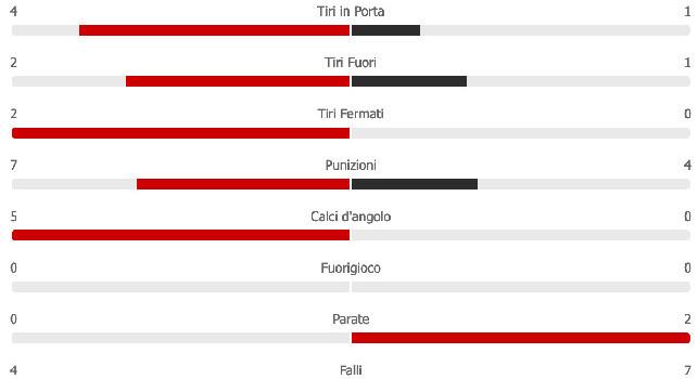 Napoli-Udinese, le statistiche del primo tempo: azzurri con maggior possesso palla e più conclusioni [GRAFICO]
