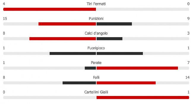 Napoli-Udinese, le statistiche: azzurri padroni assoluti del match, sono 21 le conclusioni [GRAFICO]
