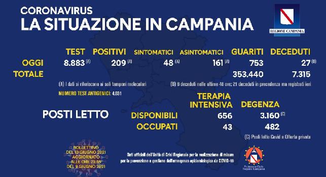 Regione Campania, il bollettino giornaliero: 209 nuovi positivi di cui 48 con sintomi, 753 guariti e 27 decessi