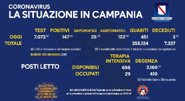 Coronavirus in Campania, il bollettino odierno: 147 nuovi positivi, 25 sintomatici e 3 decessi